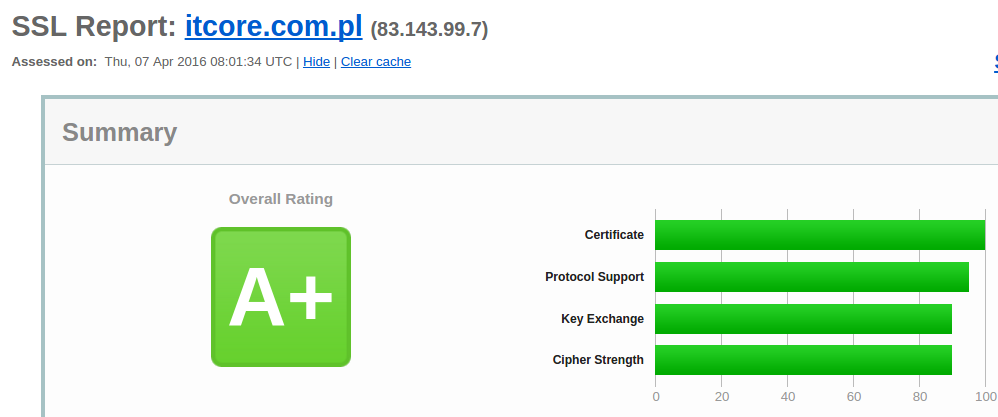 hosting oraz domena .pl i certyfikat SSL gratis